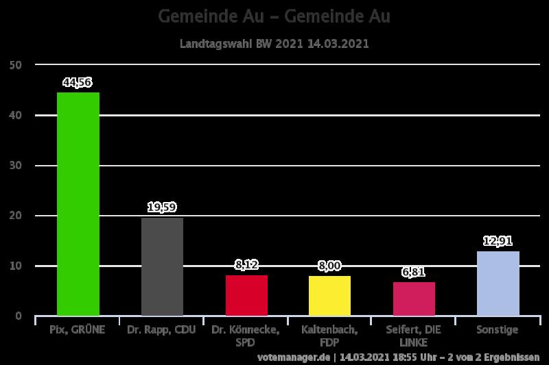 Ergebnis der Landtagswahl 2021 in Au