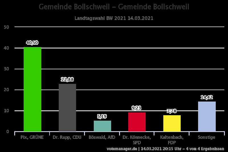 Ergebnis der Landtagswahl 2021 in Bollschweil
