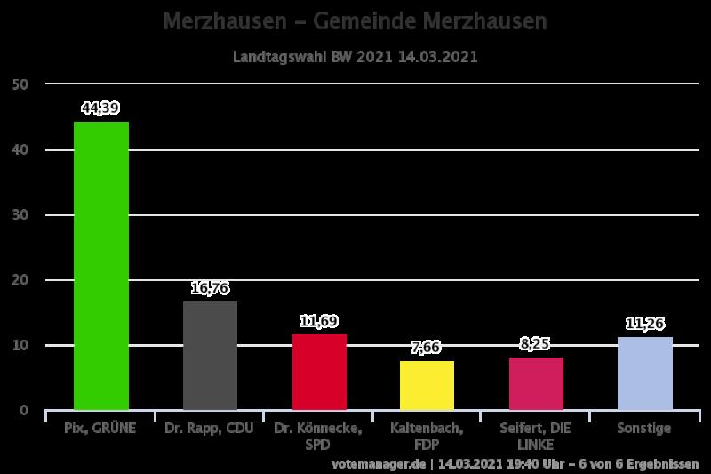 Ergebnis der Landtagswahl 2021 in Merzhausen