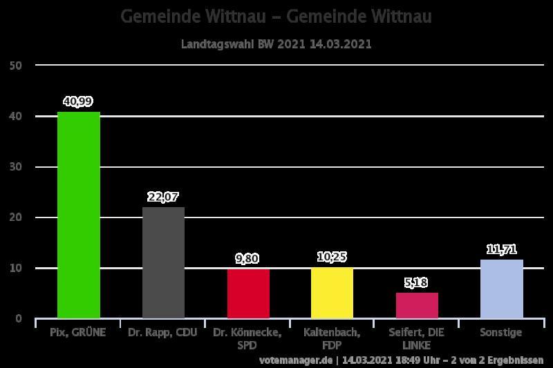 Ergebnis der Landtagswahl 2021 in Wittnau